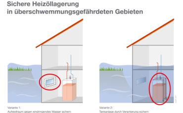 Neues Hochwasserschutzgesetz – Ölheizungen weiterhin gestattet