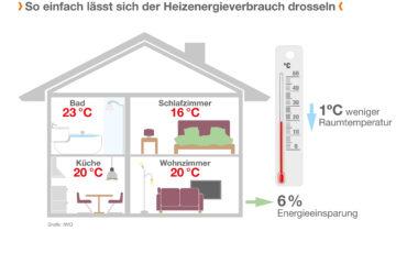 Kennen Sie alle Energiespartipps für Ihr Zuhause? Mit diesen Tipps sparen Sie noch mehr!