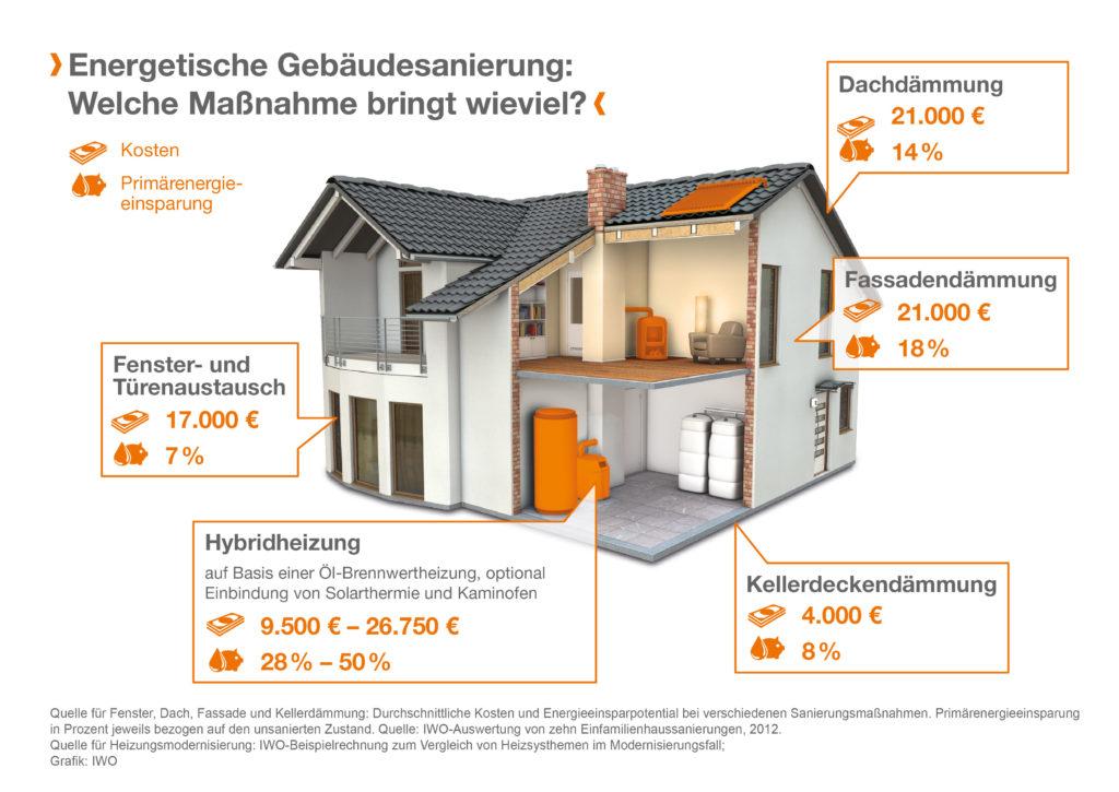 Gebäudesanierung: Welche Maßnahme bringt wieviel?