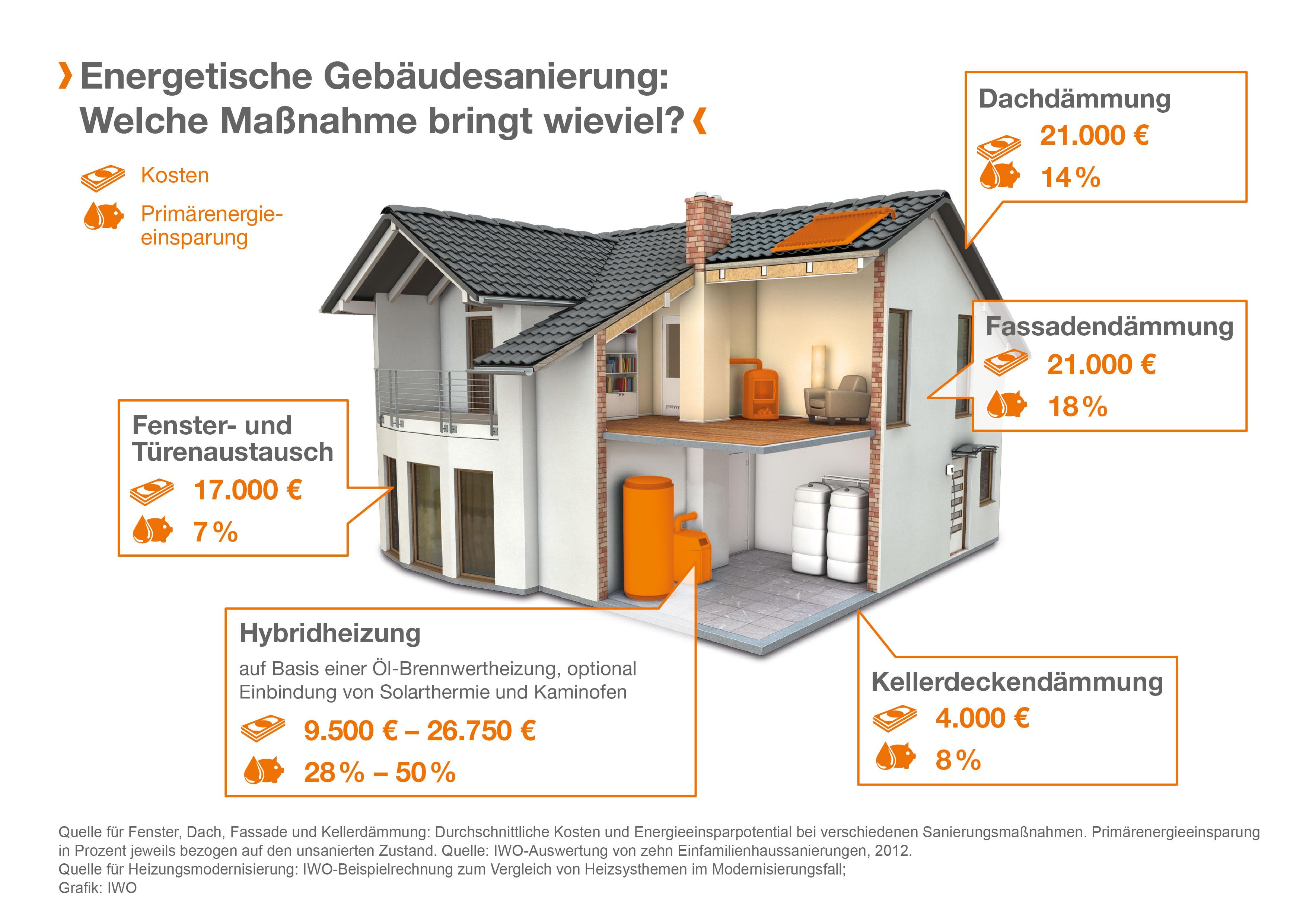 Energetische Modernisierungen steuerlich fördern